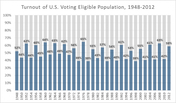 Voter turnout chart